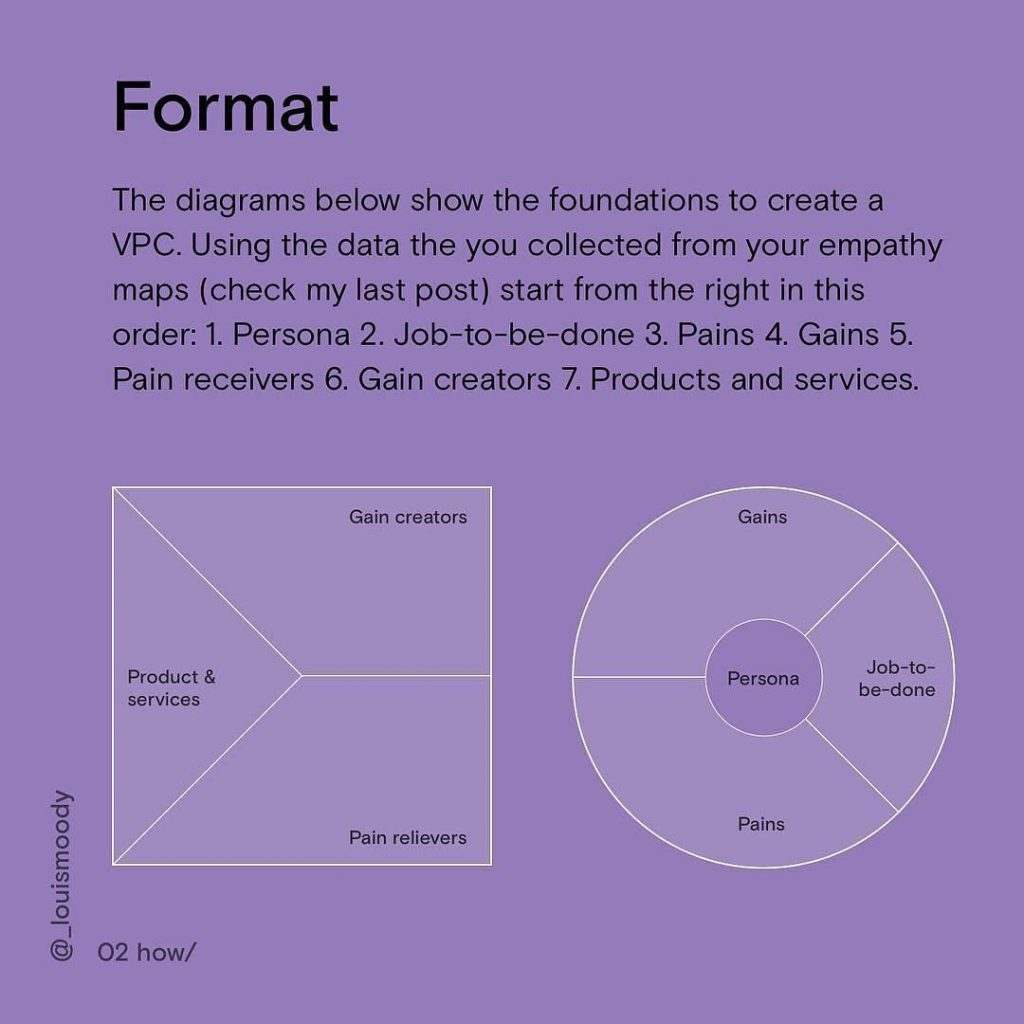 Format. The diagrams below show the foundations to create a VPC. Using the data that you collected from your empathy maps start from the right in this order: 1. Persona 2. Job-to-be-done 3. Pains 4. Gains 5. Pain receivers 6. Gain creators 7. Product and services.
