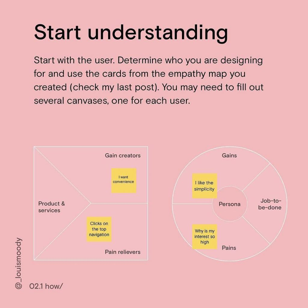 Start understanding. Start with the user. Determine who you are designing for and use the cards from the empathy map you created. you may need to fill out several canvases, one for each user.