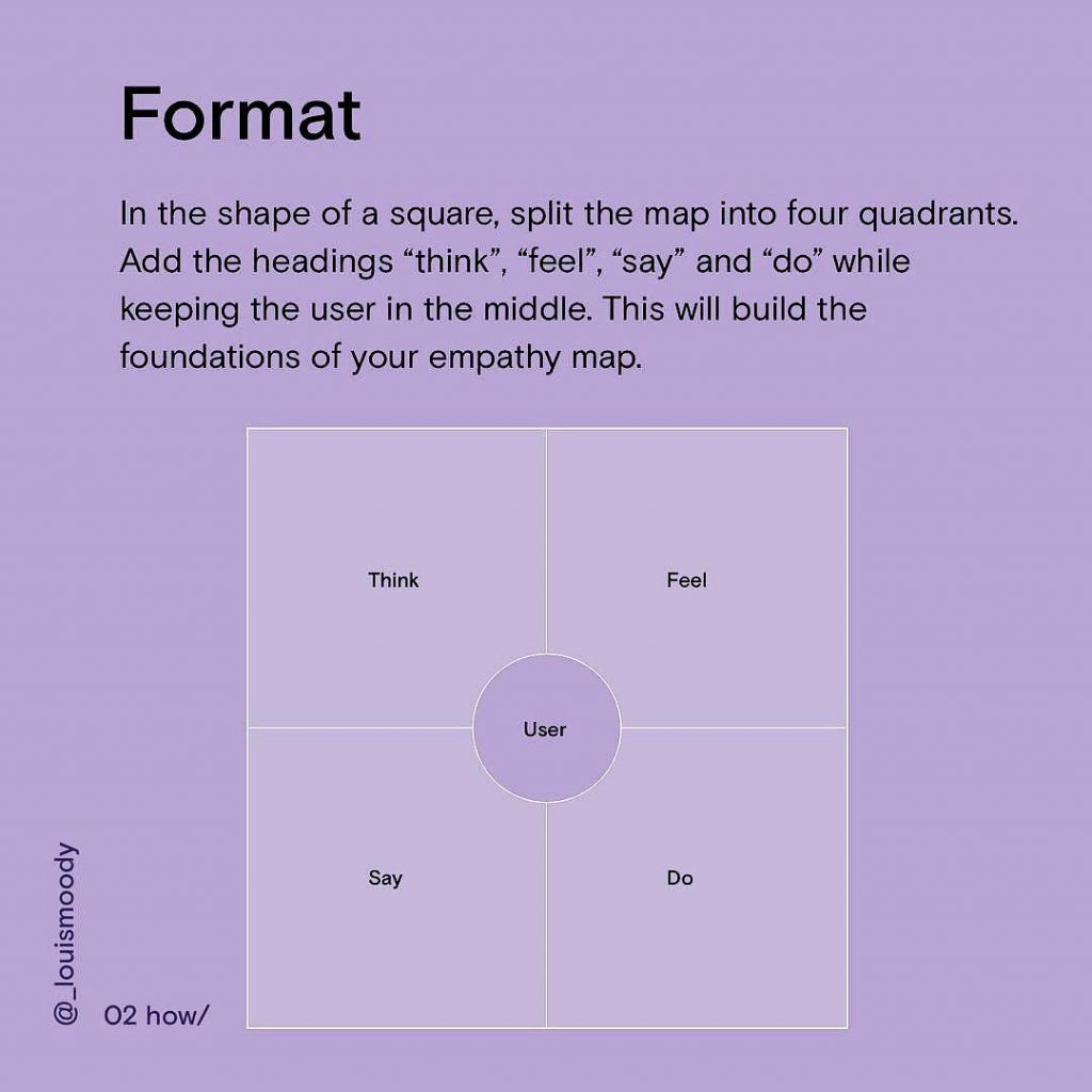 "Format. In the shape  of a square, split the map into four quadrants. Add the headings ""think"", ""fill"", ""say"" and ""do"" while keeping the user in the middle. this will build the foundations of your empathy map."