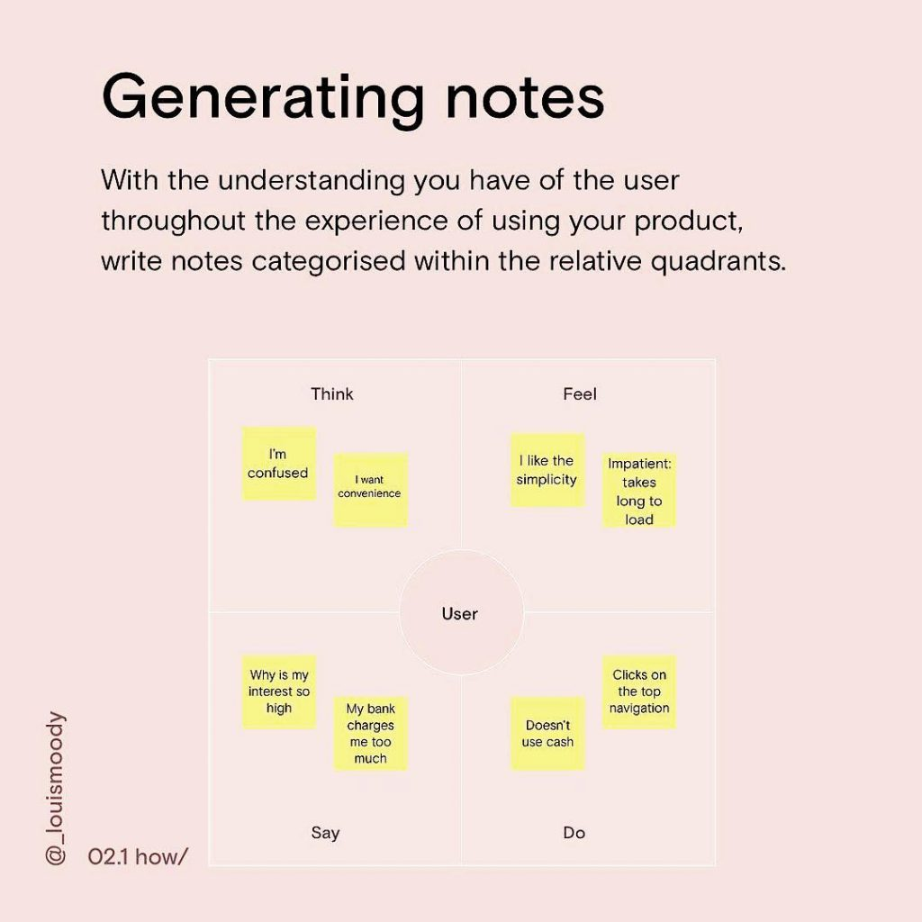 Generating notes. With the understanding you have of the user throughout the experience of using your product, write notes categorised within the relative quadrants.