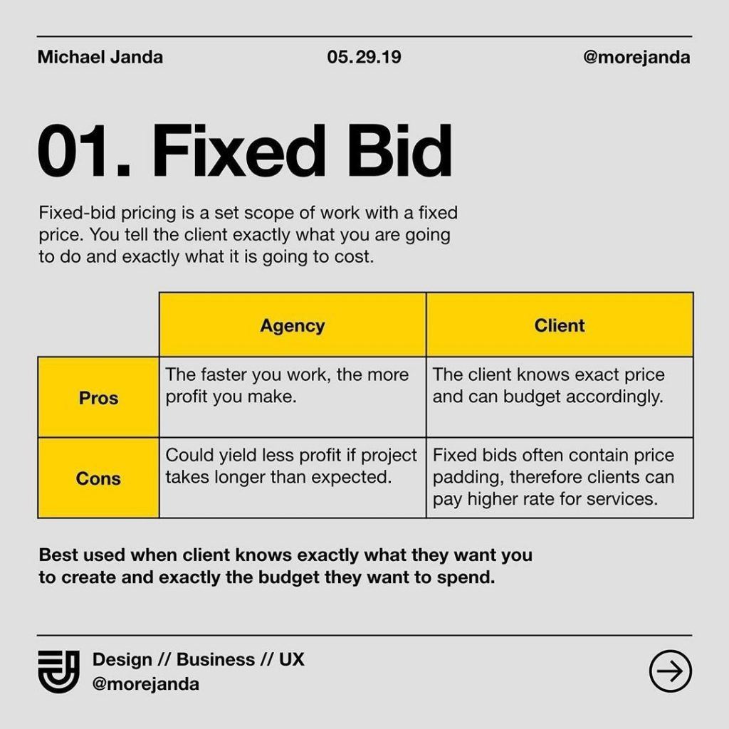 1. Fixed Bid. Fixed-bid pricing is a set scope of work with a fixed price. You tell the client exactly what you are going to do and exactly what is going to cost.