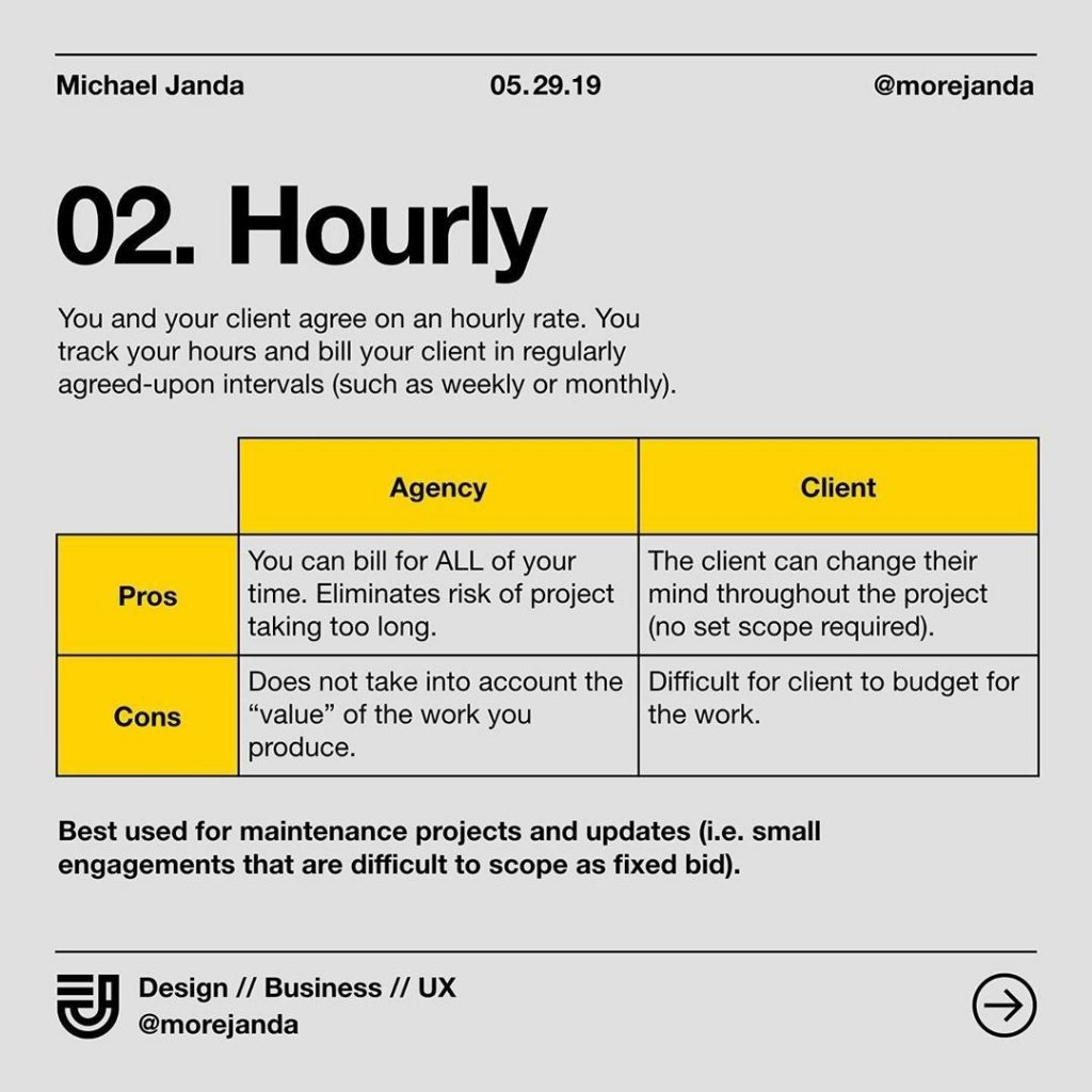 2. Hourly. You and your client agree on an hourly rate. You track your hours and bill your client in regularly agreed-upon intervals (such as weekly or monthly)
