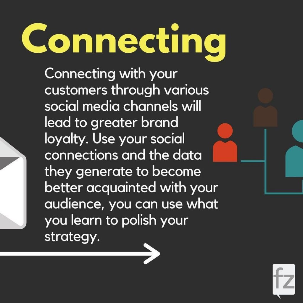 Connecting. Connecting with your customers through various social media channels will lead to greater brand loyalty. Use your social connections and the data they generate to become better acquainted with your audience, you can use what you learn to polish your strategy.