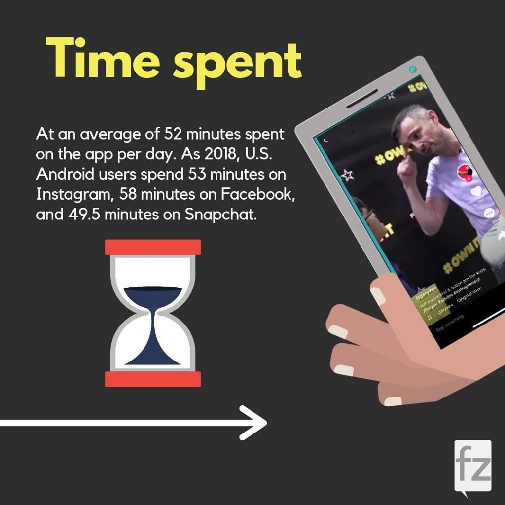 Time spent. At an average of 52 minutes spent on the app per day. As 2018, U.S. Android users spend 53 minutes on Instagram, 58 minutes on Facebook, and 49.5 minutes on Snapchat.