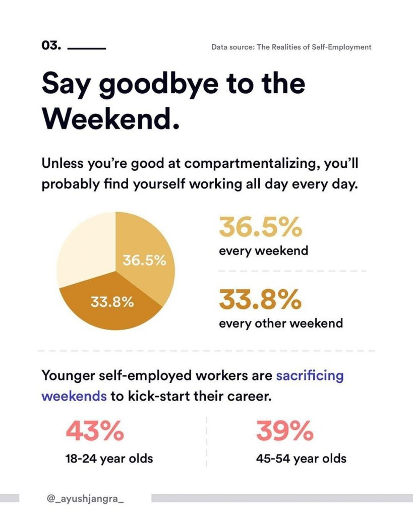 3. Say goodbye to the Weekend. Unless you're good at compartmentalizing, you'll probably find yourself working all day every day. Younger self-employed workers are sacrificing weekends to kick-start their career.
