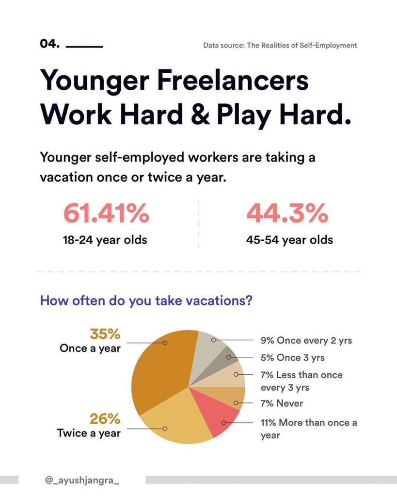 4. Younger Freelancers Work Hard & Play Hard. Younger self-employed workers are taking a vacation once or twice a year.