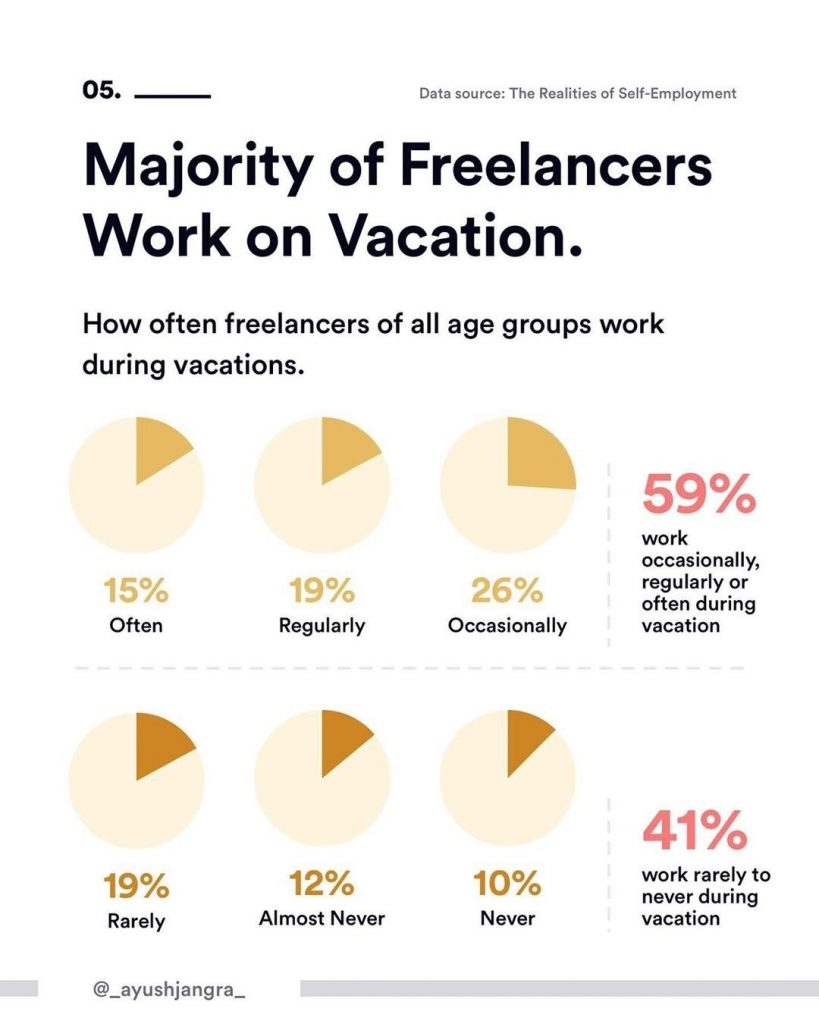 5. Majority of Freelancers Work on Vacation. How often freelancers of all age groups work during vacations.