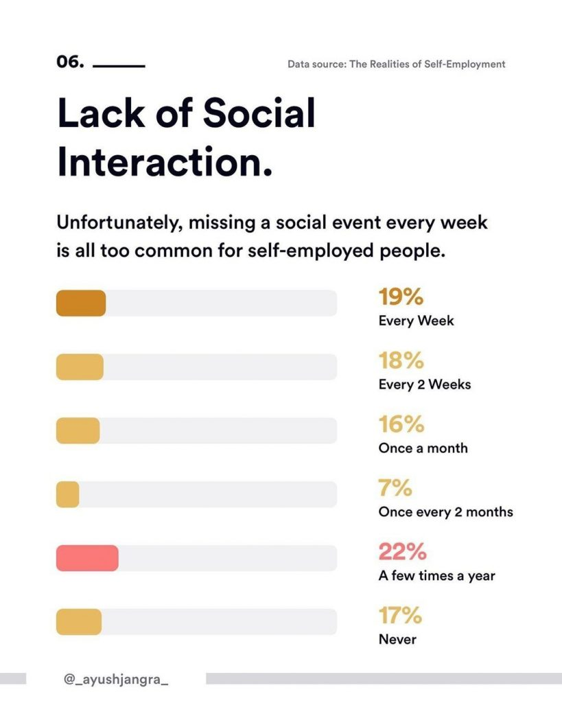 6. Lack of Social Interaction. Unfortunately, missing a social event every week is all too common for self-employed people.
