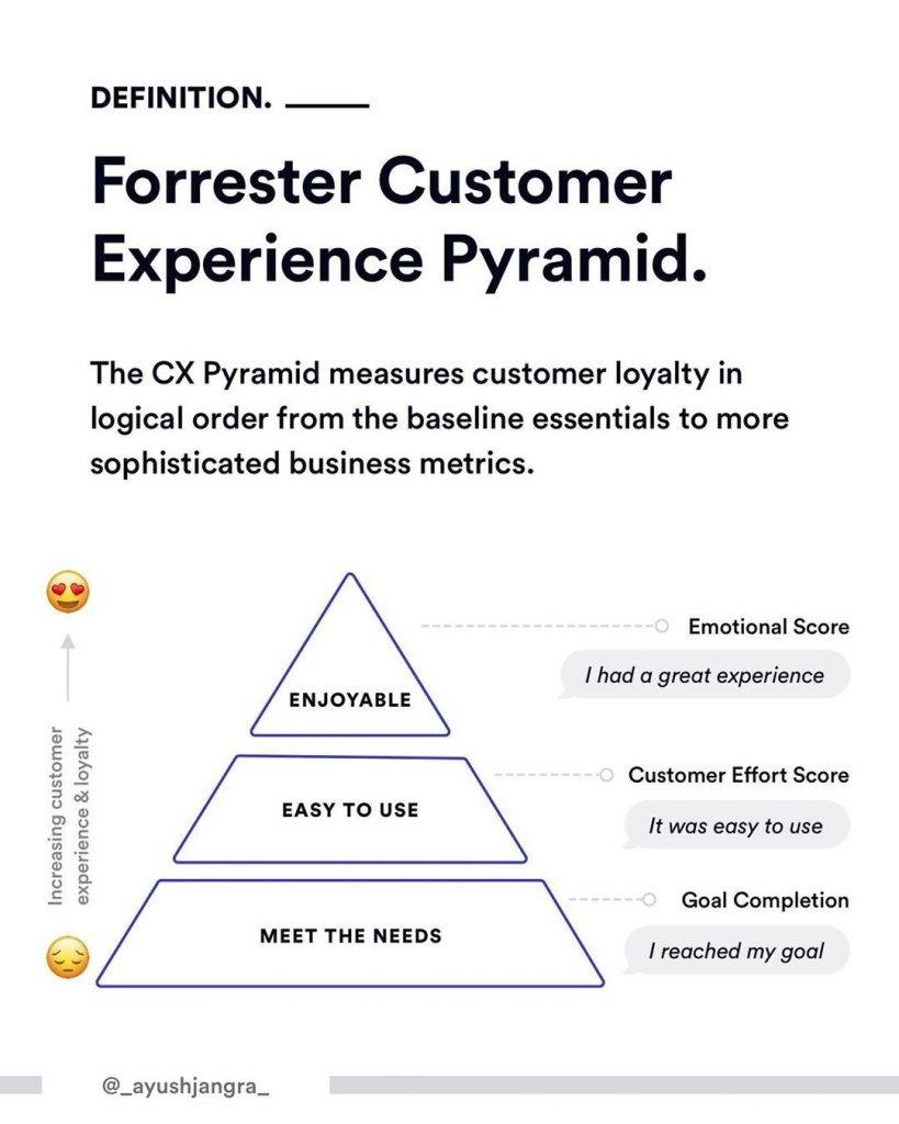Definition. Forrester Customer Experience Pyramid. The CX Pyramid measures customer loyalty in logical order from the baseline essentials to more sophisticated business metrics.