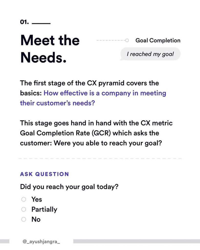 1. Meet the Needs. The first stage of the CX pyramid covers the basics: How effective is a company in a meeting their customer's needs?  This stage goes hand in hand with the CX metric Goal Completion Rate (GCR) which asks the customer: Were you able to reach your goal?  Ask question.  Did you reach your goal today? - Yes - Partially - No