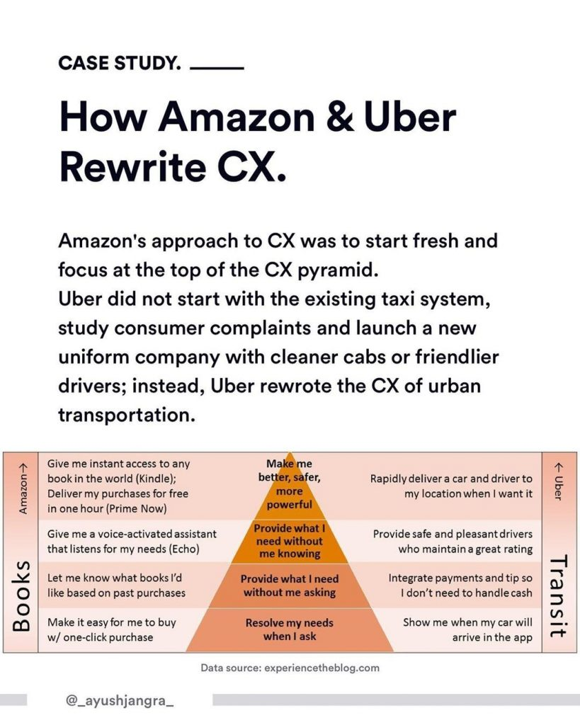 Case Study. How Amazon & Uber Rewrite CX. Amazon's approach to CX was to start fresh and focus at the top of the CX pyramid. Uber did not start with the existing taxi system, study consumer complaints and launch a new uniform company with cleaner cabs or friendlier drivers; instead, Uber rewrote the CX of urban transportation.