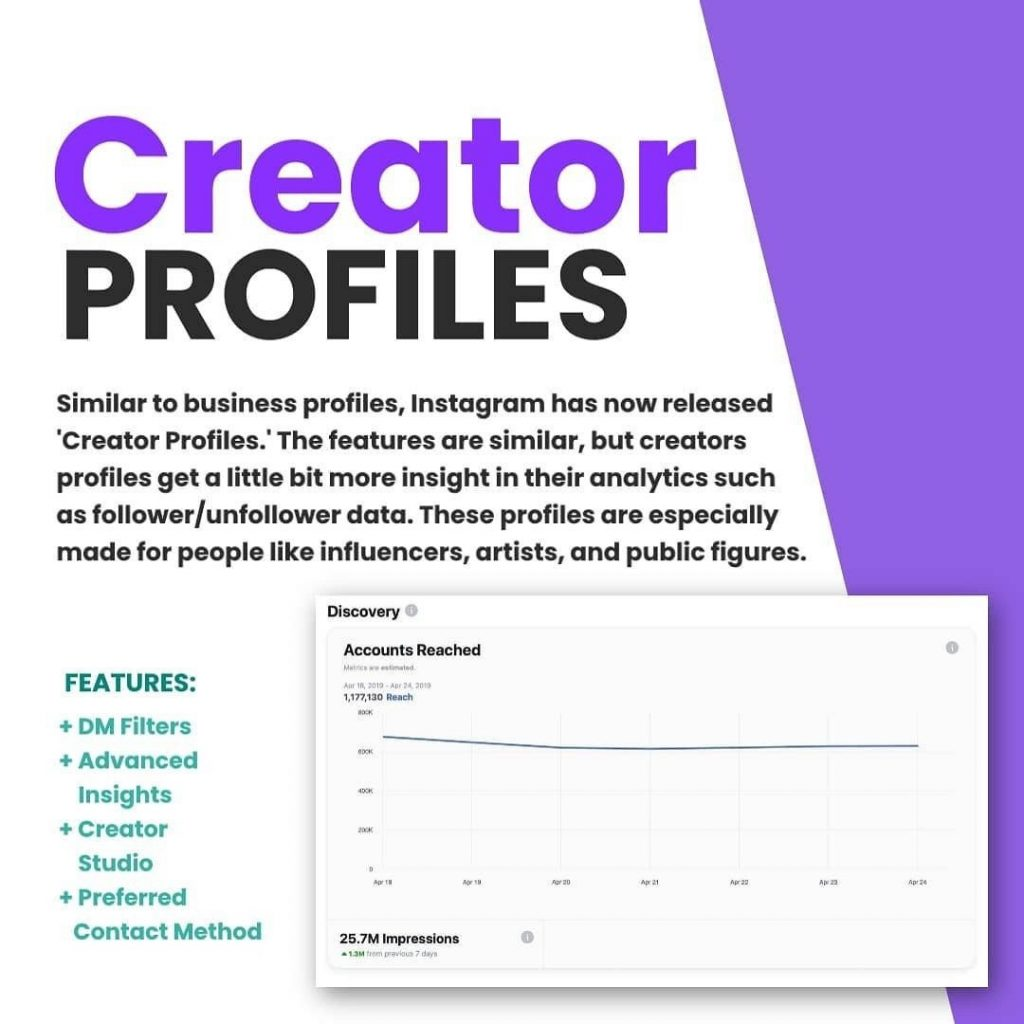 Creator Profiles.  Similar to business profiles, Instagram has now released 'Creator Profiles'. The features are similar, but creators profiles get a little bit more insights in their analytics such as follower/unfollower data. These profiles are especially made for people like influencers, artists, and public figures.