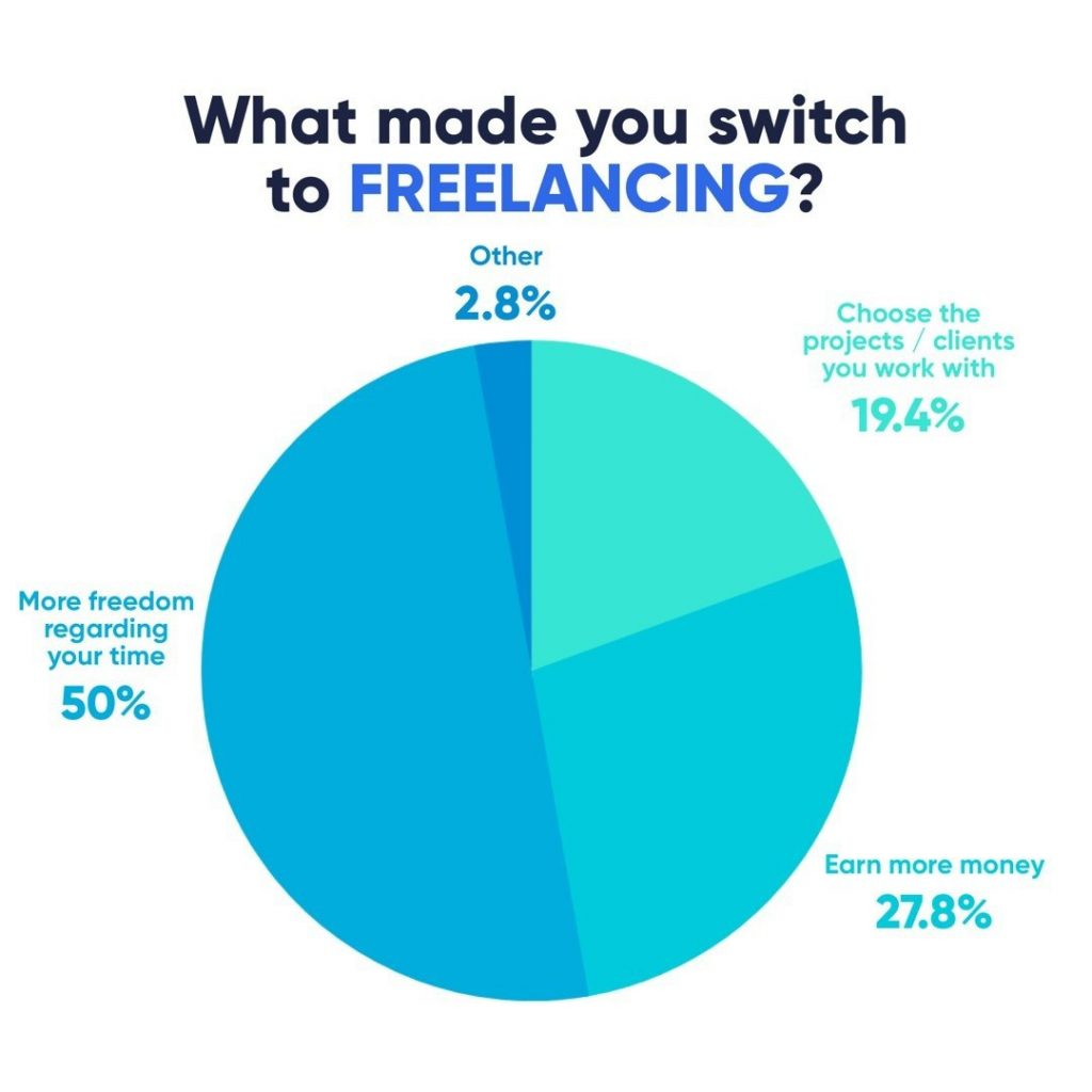 What made you switch to Freelancing?  50% - More freedom regarding your time 27,8% - Earn more money 19,4% - Choose the projects/clients you work with 2,8% - Other