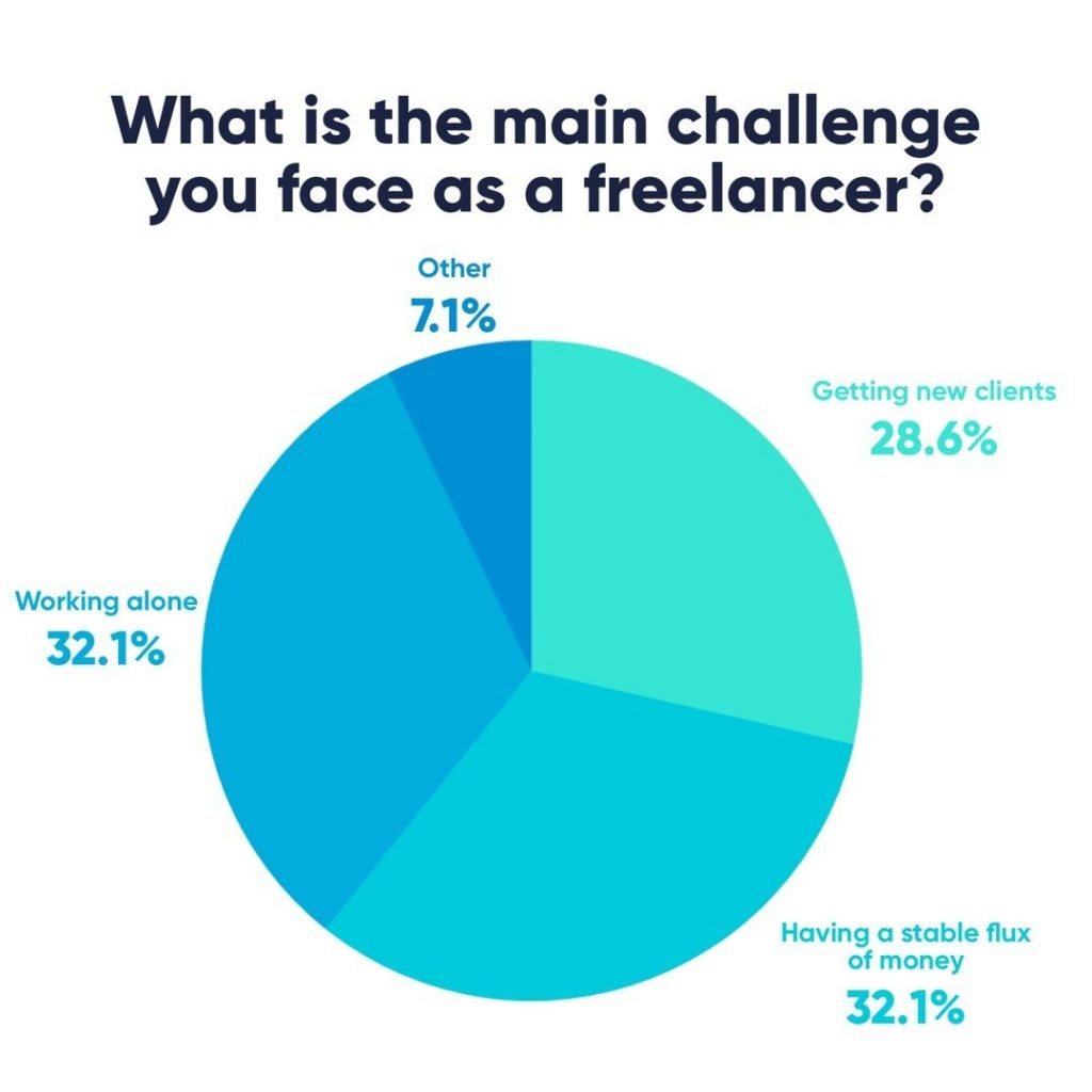 What is the main challenge you face as a freelancer?  32,1% - Working alone 32,1% - Having a stable flux of money 28,6% - Getting new clients 7,1% - Other