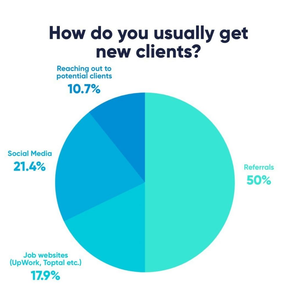 How do you usually get new clients?  50% - Referrals 21,4% - Social Media 17,9% - Job websites (UpWork, Toptal etc.) 10,7% - Reaching out to potential clients