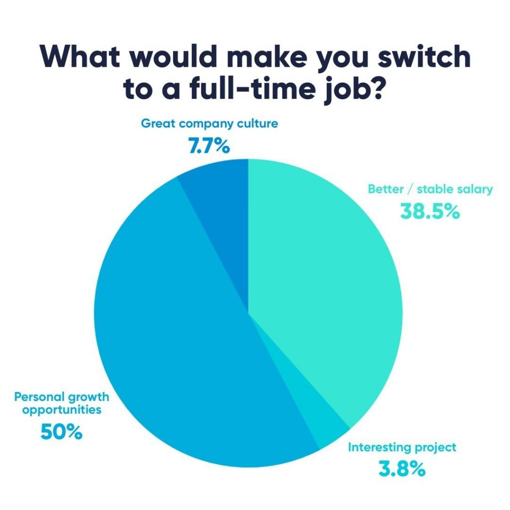 What would make you switch to a full-time job?  50% - Personal growth opportunities 38,5% - Better/stable salary 7,7% - Great company culture 3,8% - Interesting project