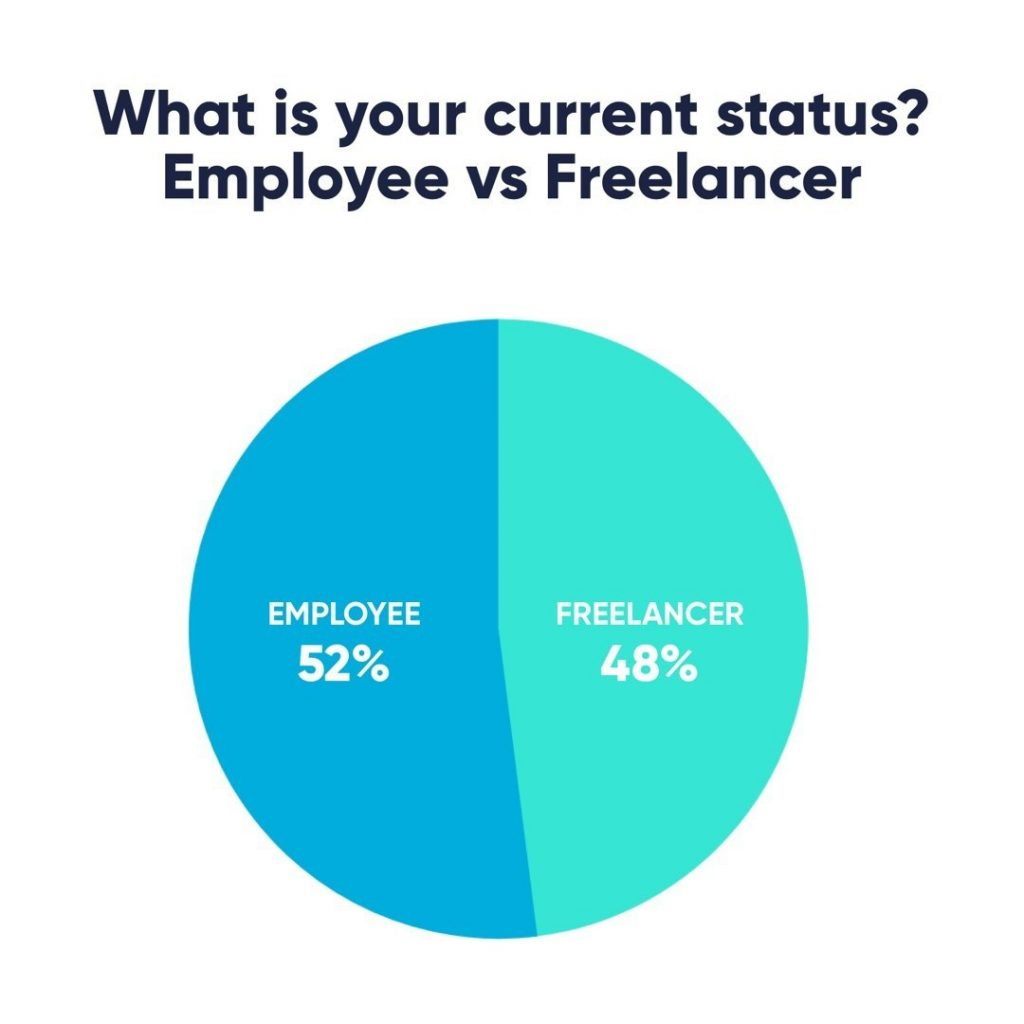 What is current status?  52% - Employee 48% - Freelancer