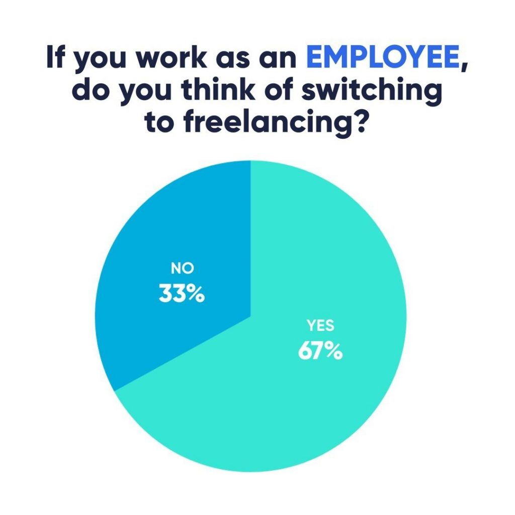 If you work as an Employee, do you think of switching to freelancing?  67% - Yes 33% - No