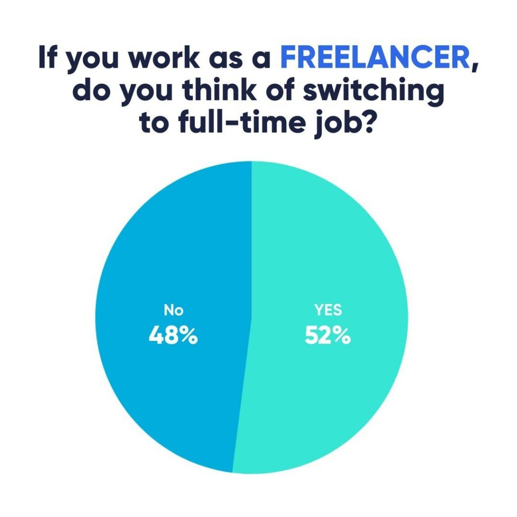If you work as a Freelancer, do you think of switching to full-time job?  52% - Yes 48% - No