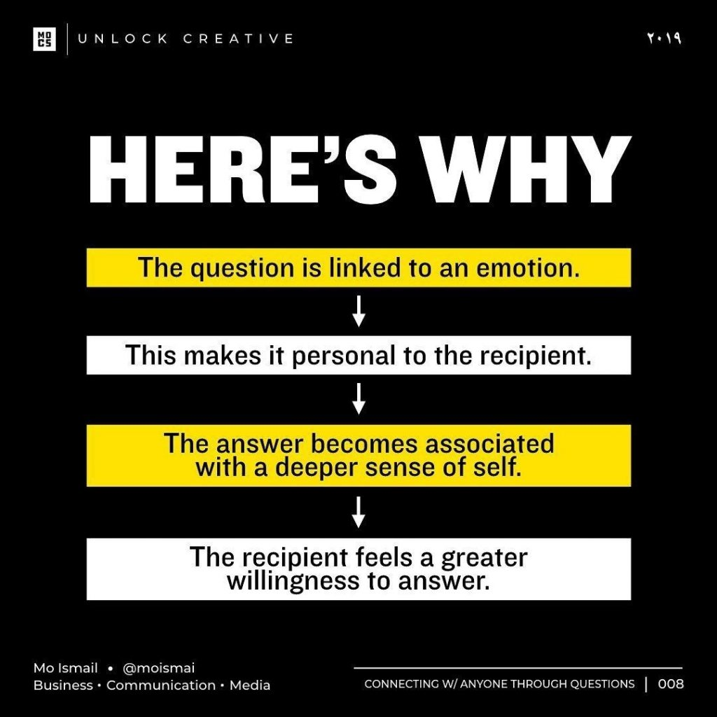 here's why The question is linked to an emotion This makes it personal to the recipient The answer becomes associated with a deeper sense of self The recipient feels a greater willingness to answer
