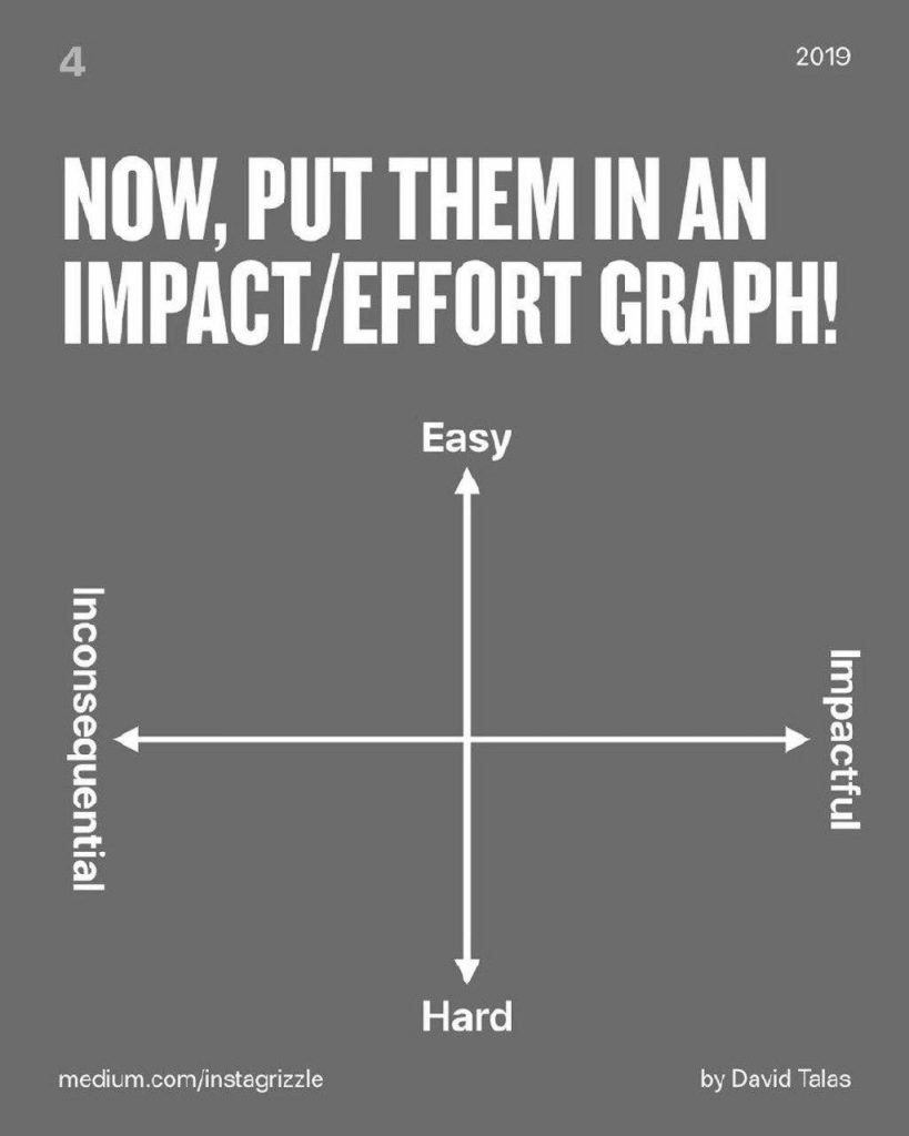Now, put them in an impact/effort graph!