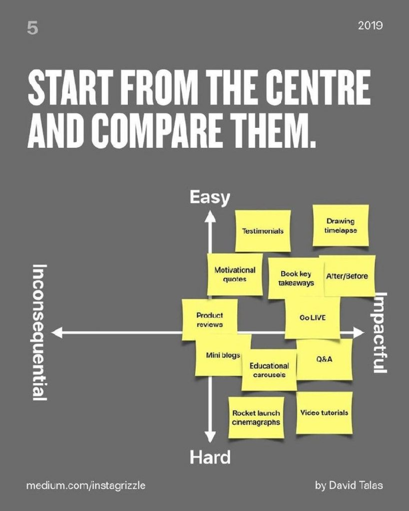 Start from the centre and compare them