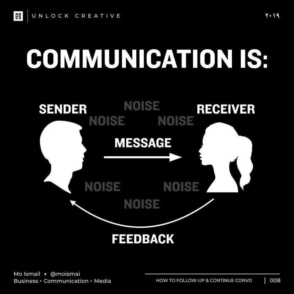 COMMUNICATION lS