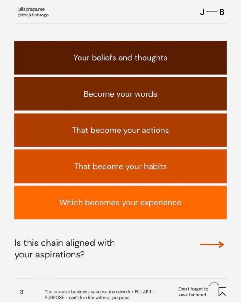 Your beliefs and thoughts  Become your words  That become your actions  That become your habits  Which becomes your experience  Is this chain aligned with your aspirations?