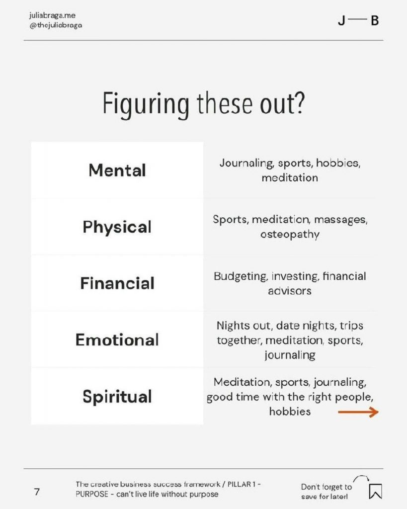 Figuring these out?  Mental Physical Financial Emotional Spiritual  Journaling, sports, hobbies, meditation  Sports, meditation, massages, osteopathy  Budgeting, investing, financial advisors  Nights out, date nights, trips together, meditation, sports, journaling  Meditation, sports, journaling, good time with the right people, hobbies