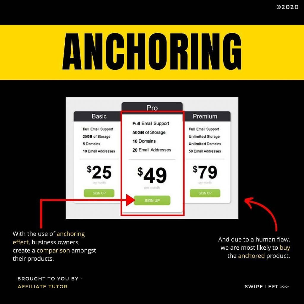 ANCHORING  With the use of anchoring effect, business owners create a comparison amongst their products.  BROUGHT TO YOU BY -  AFFILIATE TUTOR  And due to a human flaw, we are most likely to buy the anchored product.