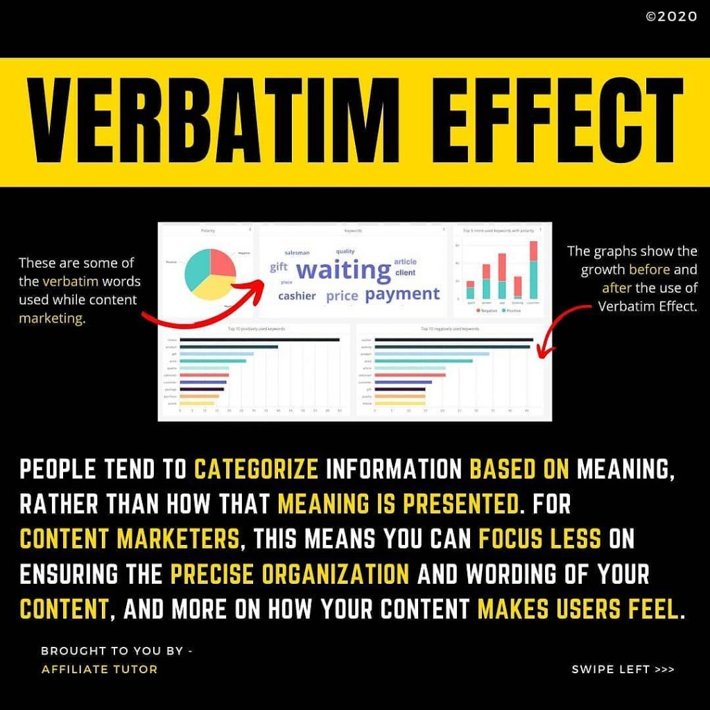 VERBATIM EFFECT  These are some of the verbatim words used while content marketing.  The graphs show the growth before and after the use of Verbatim Effect.  PEOPLE TEND TO CATEGORIZE INFORMATION BASED ON MEANING, RATHER THAN HOW THAT MEANING IS PRESENTED. FOR CONTENT MARKETERS, THIS MEANS YOU CAN FOCUS LESS ON ENSURING THE PRECISE ORGANIZATION AND WORDING OF YOUR CONTENT, AND MORE ON HOW YOUR CONTENT MAKES USERS FEEL.