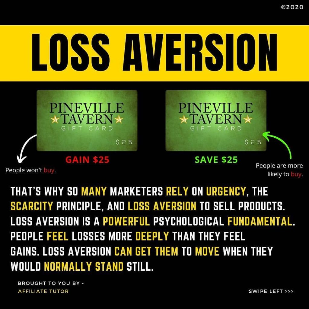 LOSS AVERSION  PINEVILL TAVERN  GAIN $25  People won't  THAT'S WHY SO MANY MARKETERS RELY ON URGENCY, THE SCARCITY PRINCIPLE, AND LOSS AVERSION TO SELL PRODUCTS. LOSS AVERSION IS A POWERFUL PSYCHOLOGICAL FUNDAMENTAL. PEOPLE FEEL LOSSES MORE DEEPLY THAN THEY FEEL GAINS. LOSS AVERSION CAN GET THEM TO MOVE WHEN THEY WOULD NORMALLY STAND STILL.