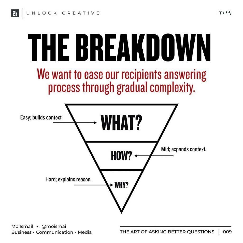 THE BREAKDOWN  We want to ease our recipients answering process through gradual complexity.