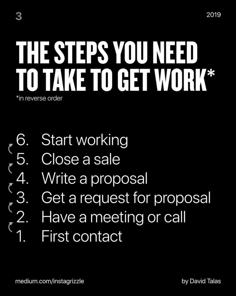 The steps you need to take to get work *in reverse order 6. Start working 5. Close a sale 4. Write a proposal 3. Get a request for proposal 2. Have a meeting or call 1. First contact
