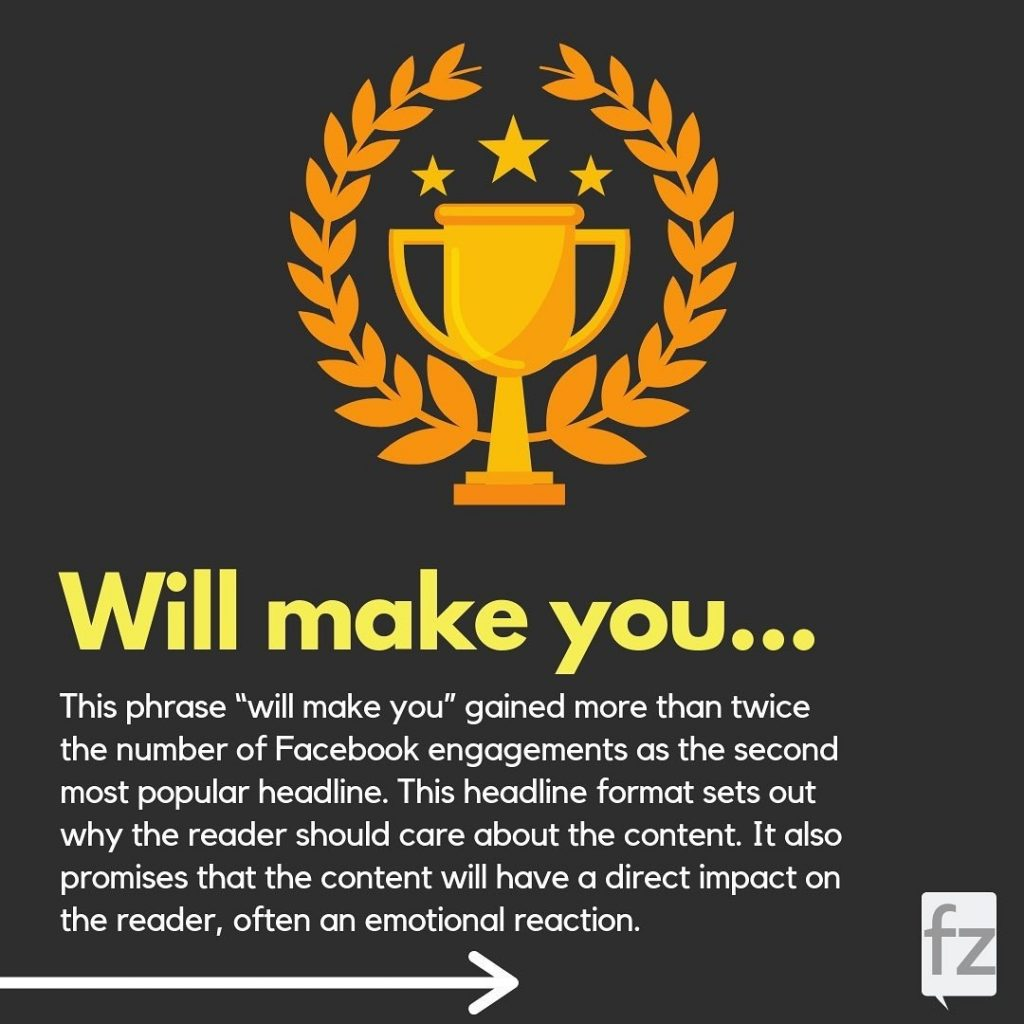 """Will make you...  This phrase """"will make you"""" gained more than twice the number of Facebook engagements as the second most popular headline. This headline format sets out why the reader should care about the content. It also promises that the content will have a direct impact on the reader, often an emotional reaction."""