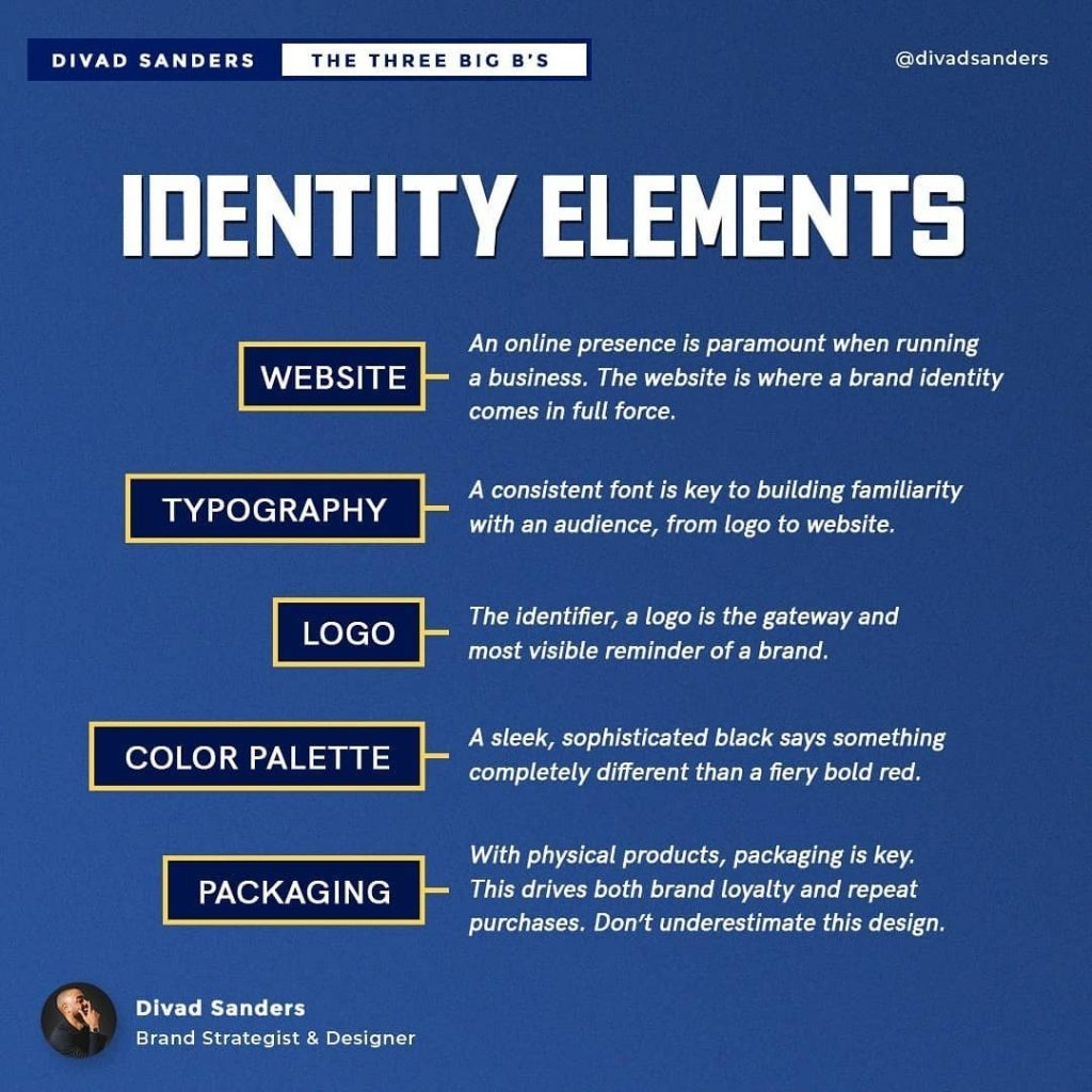 IDENTITY ELEMENTS  WEBSITE - An online presence is paramount when running — a business. The website is where a brand identity comes in full force.  TYPOGRAPHY - A consistent font is key to building familiarity with an audience, from logo to website.  LOGO - The identifier, a logo is the gateway and most visible reminder of a brand.  COLOR PALETTE - A sleek, sophisticated black says something completely different than a fiery bold red.  PACKAGING - With physical products, packaging is key. — This drives both brand loyalty and repeat purchases. Don't underestimate this design.
